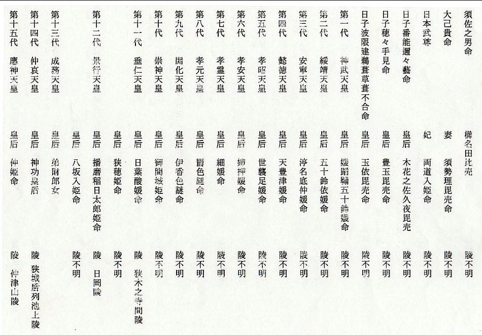 歴代天皇御陵・皇后陵資料
